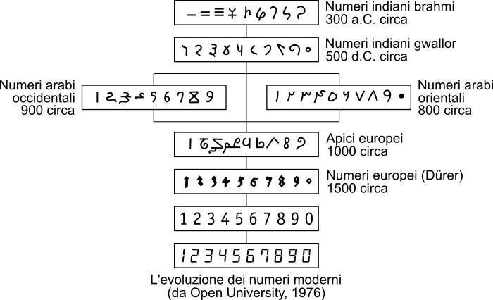 Numeri arabi