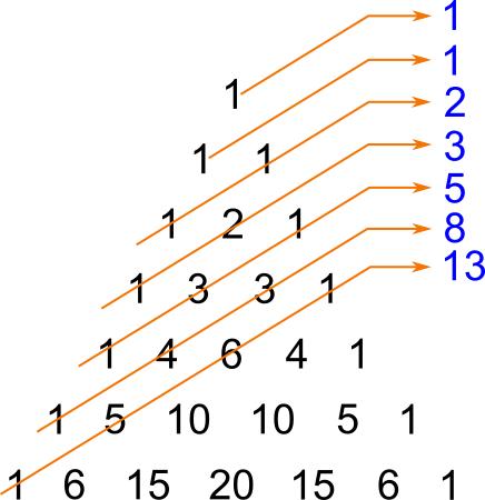 Sequenza fibonacci nel forex