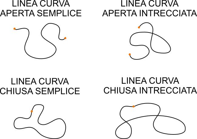 Risultati immagini per linee curve