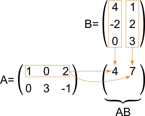 Moltiplicazioni Tra Matrici.Prodotto Tra Matrici