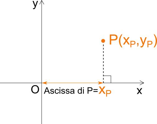 Ascissa