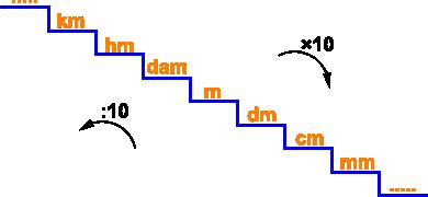 Equivalenze tra misure di lunghezza for Scala dei metri quadrati