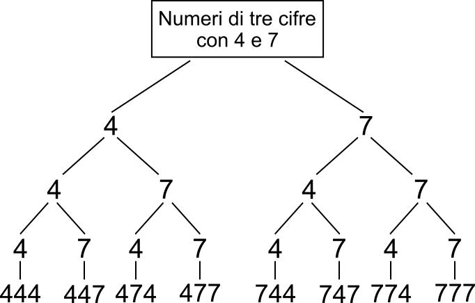 Diagramma Ad Albero