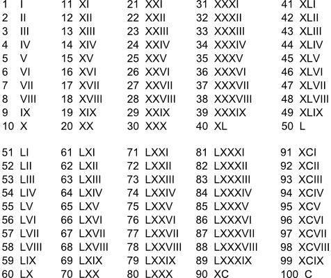 Numeri Romani Da 1 A 100