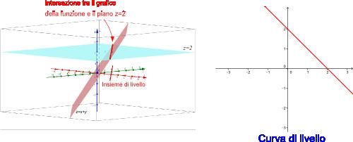 Curve di livello for Studio di funzione a due variabili