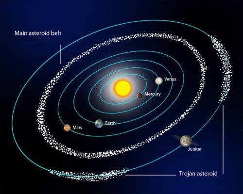 Risultato immagine per asteroidi fascia principale