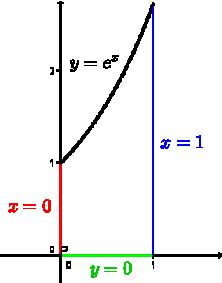 punti critici liberi e vincolati di una funzione di due