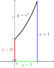 Punti critici liberi e vincolati di una funzione di due for Studio di funzione a due variabili