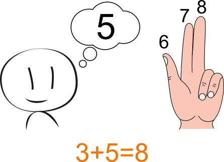 Metodi Per Calcolare Le Addizioni