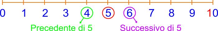 La linea dei numeri for Numero dei deputati e dei senatori