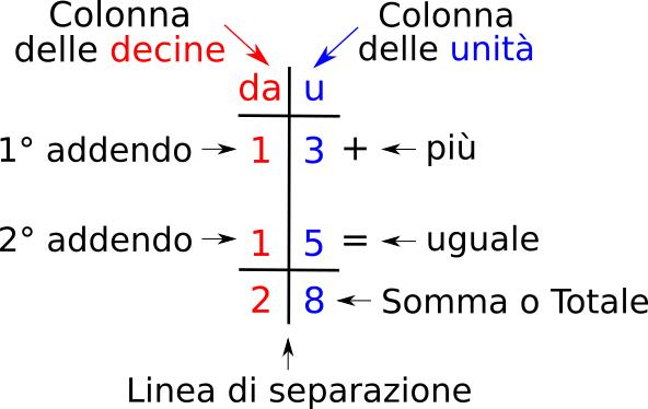 Addizioni In Colonna