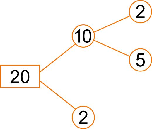 Scomposizioni Di Un Numero Con I Diagrammi Ad Albero