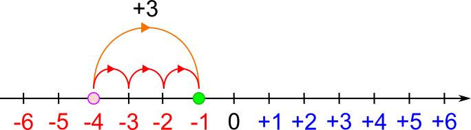 Quinta Elementare Addizione Tra Numeri Relativi