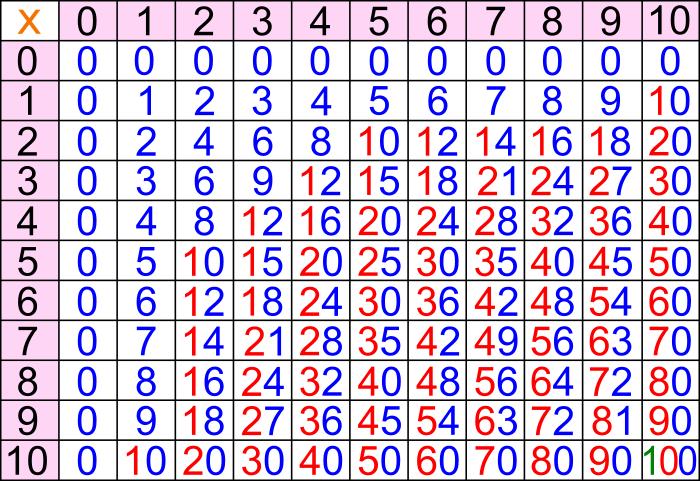 Multipli Di Un Numero