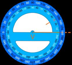 come si misura con il goniometro
