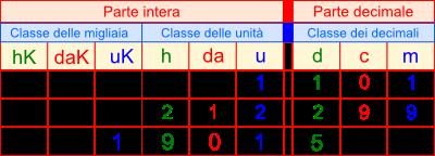 Matematica numeri decimali