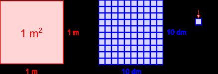 Quinta elementare equivalenze con le misure di superficie for Scala metri quadrati