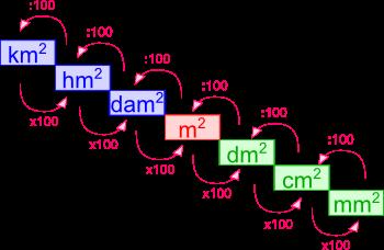 Quinta elementare equivalenze con le misure di superficie for Scala dei metri quadrati