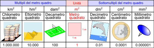 Quinta elementare misure di superficie for Scala dei metri quadrati