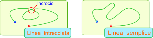 Linee e tipi di linee for Semplici planimetrie aperte