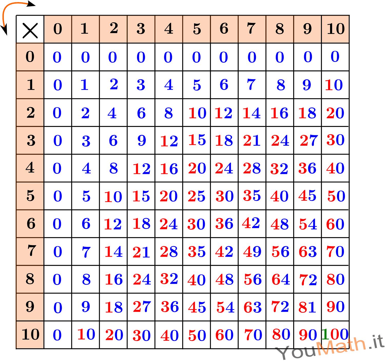Tavola pitagorica - La tavola pitagorica da stampare ...