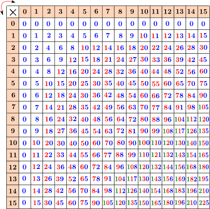 Tavola pitagorica - Tavola pitagorica fino a 100 ...