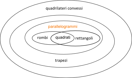 Parallelogrammi come quadrilateri