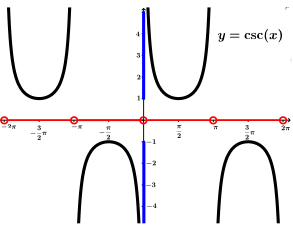 grafici delle funzioni inverse relationship