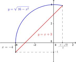 Massimi e minimi vincolati da retta e circonferenza for Studio di funzione a due variabili