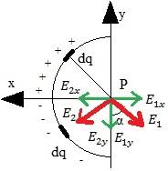 Campo Elettrico Su Una Semicirconferenza