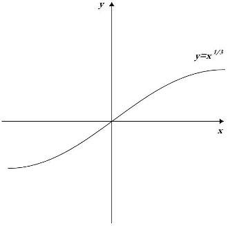 Come determinare se una funzione è biunivoca