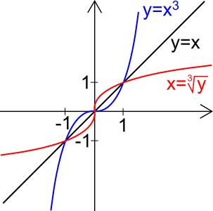 Cosa sono le funzioni matematiche? Spiegazione completa - Il