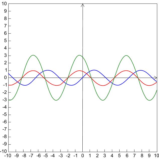 Seconda Parte Grafico Immediato Di Funzioni Semplici