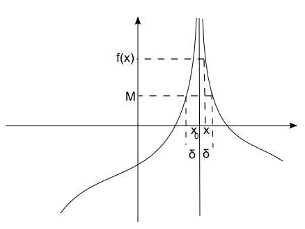 Limite Finito Per X Che Tende A Un Valore Finito.Matematicamente It Dubbio Sui Limiti Infiniti Per X