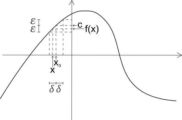 Limite Finito Per X Che Tende A Un Valore Finito.Definizione Di Limite Finito Per X Tendente A Un Valore Finito