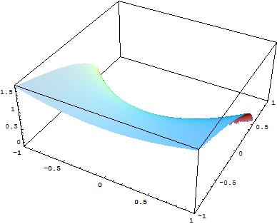Dominio segno estremi relativi di una funzione di due for Studio di funzione a due variabili