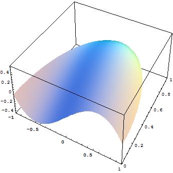 Studio estremi relativi e assoluti funzione a due variabili for Studio di funzione a due variabili